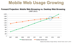 Mobile Web usage growth