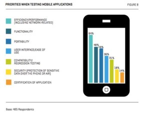 Priorities when testing mobile applications 300x232 Mobile Quality: KPIs and strategies! Is your Mobile Test Plan right?