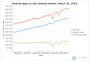 number of android apps 300x207 Top 5 reasons why Android quality is worst than iPhone  updated