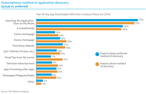 Users discovery mobile Apps channels